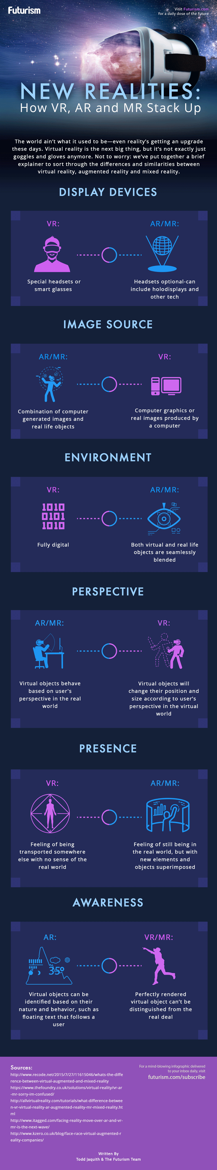 Infografik: Virtual, Augmented und Mixed Reality
