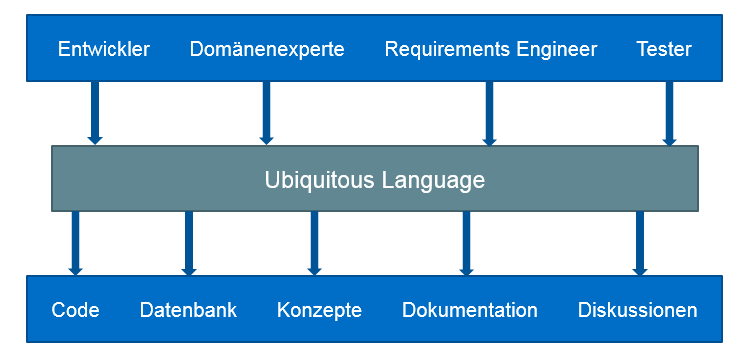 Bounded Context und Ubiquitous Language