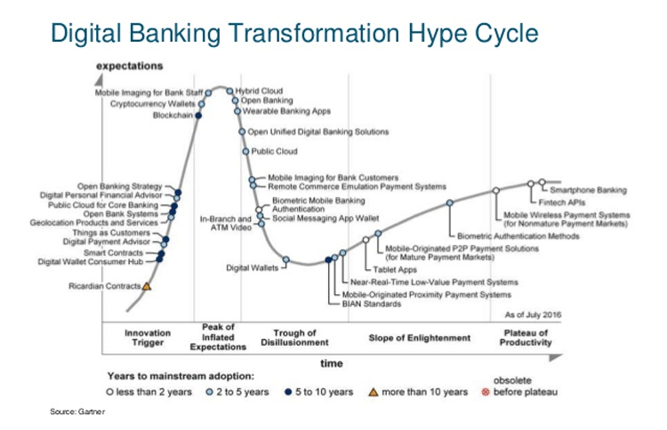 Digital Banking Transformation Hype Cycle