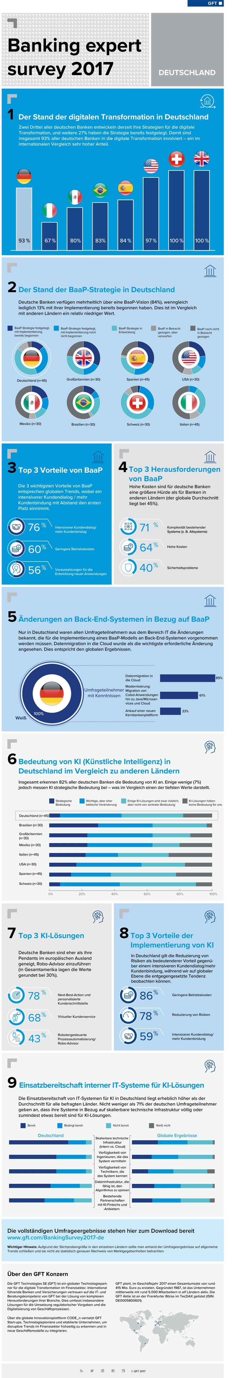 Infografik: Digitale Transformation bei deutschen Banken
