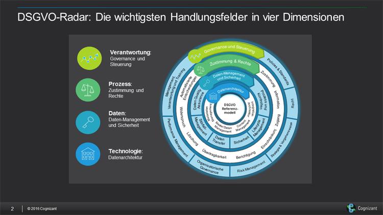 DSGVO-Radar: Die wichtigsten Handlungsfelder in vier Dimensionen.