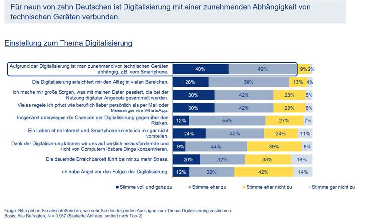 Deutsche zum Thema Digitalisierung