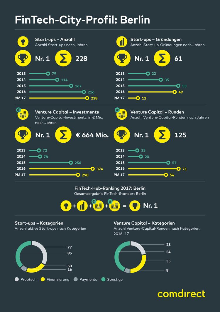Infografik: FinTech-Stadt Berlin