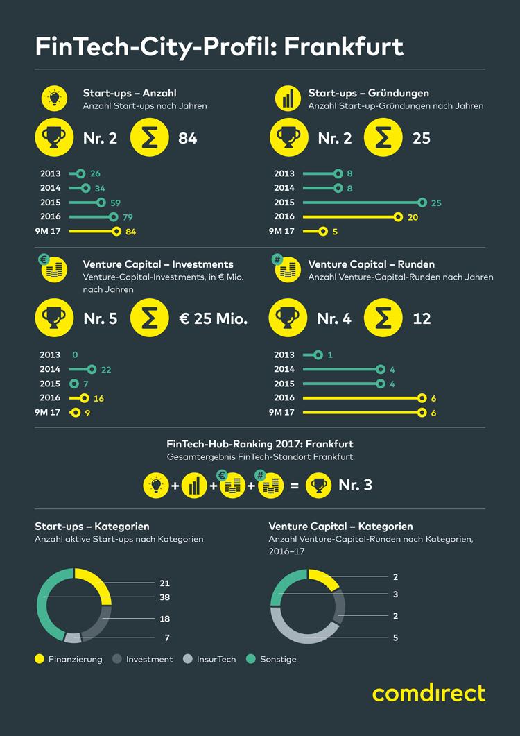 Infografik: FinTech-Stadt Frankfurt