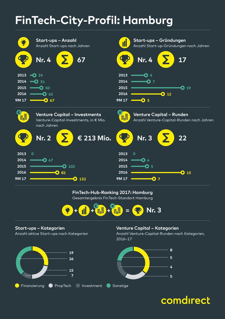 Infografik: FinTech-Stadt Hamburg