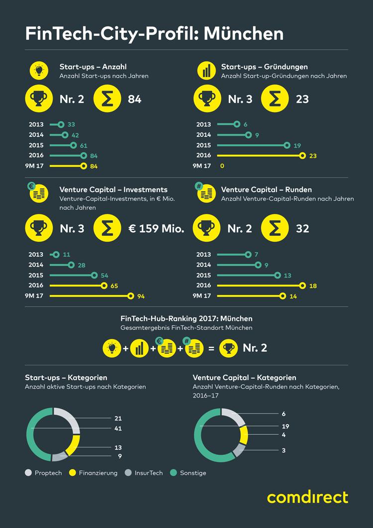 Infografik: FinTech-Stadt München