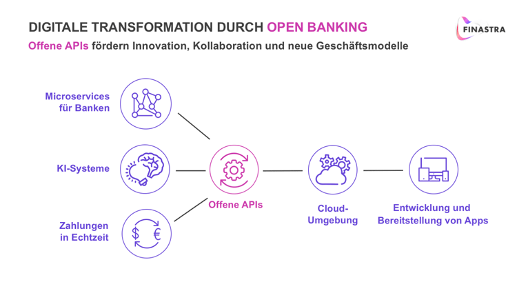 Transformation durch Open Banking