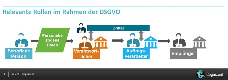 Relevante Rollen im Rahmen der DSGVO
