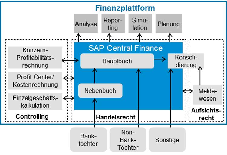 SAP Finanzplattform