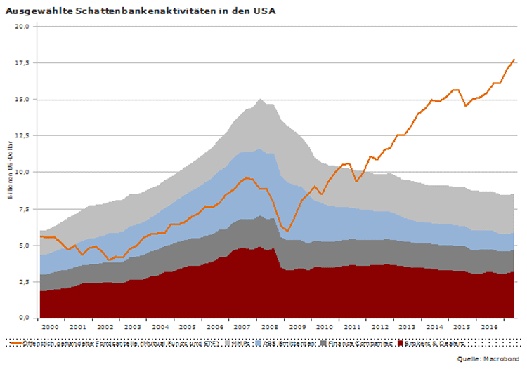 Schattenbankaktivitäten in den USA