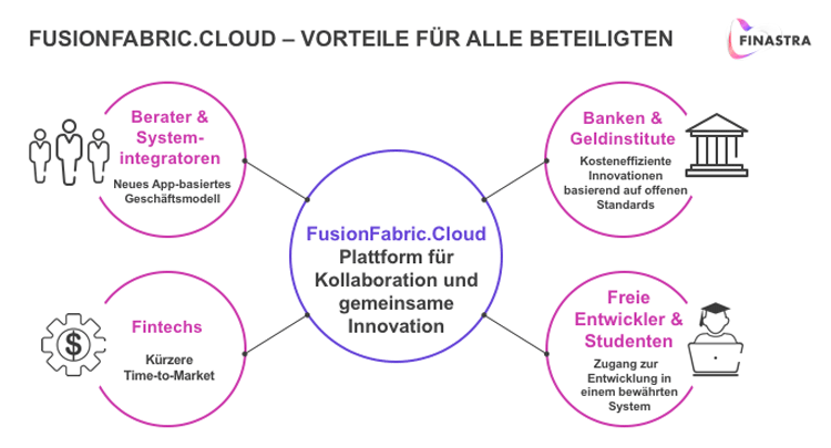 Fusion Fabric Cloud