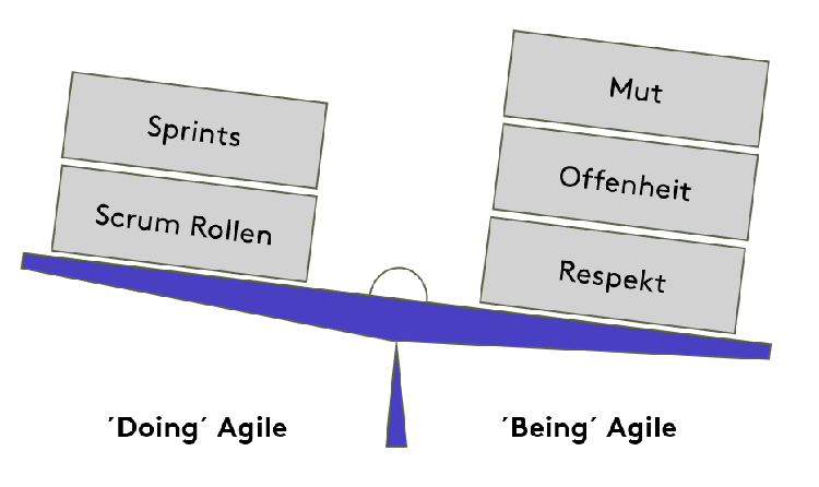 ´Doing´ Agile vs ´Being´ Agile