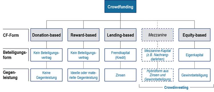 Systematisierung der verschiedenen Crowdfinanzierungsformen