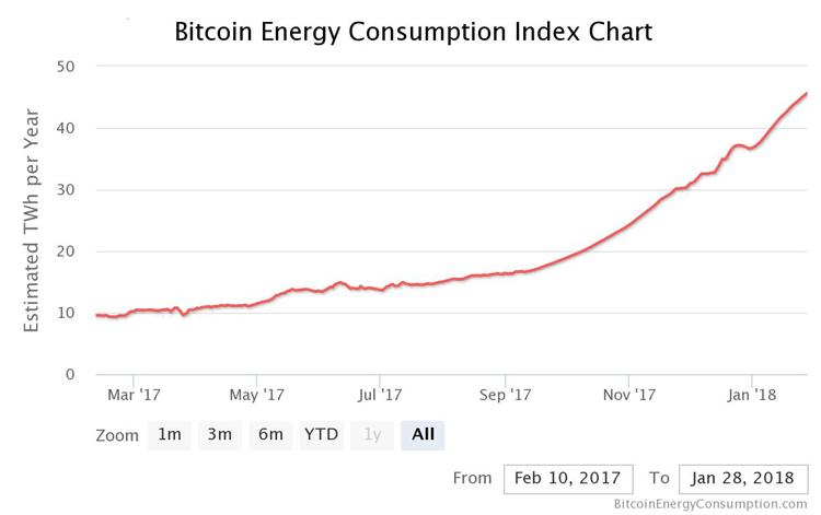 Energieverbrauch von Bitcoins im Jahr 2017