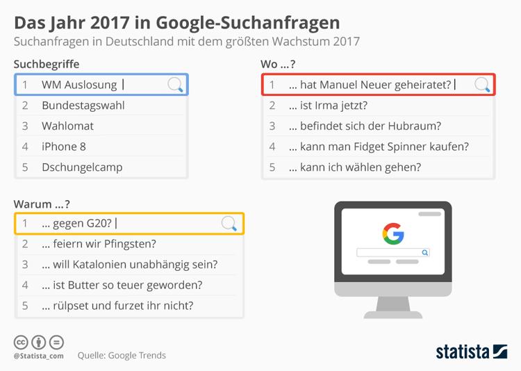 Infografik: Google-Suchen Deutschland 2017