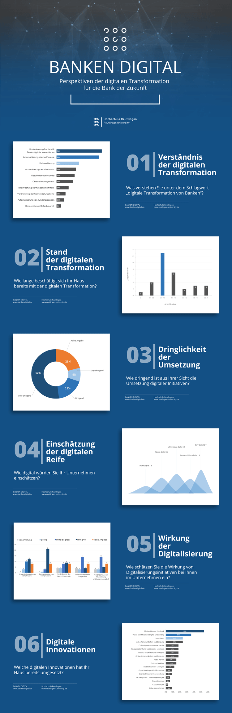 Infografik Digitalisierung in Banken