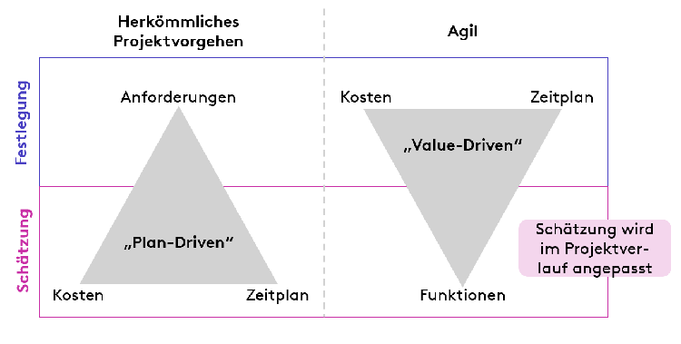 Plan-Driven vs Value-Driven approach