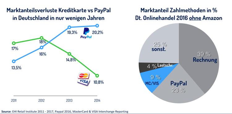 Entwicklung der Marktanteile von PayPal im Vergleich