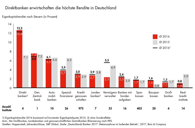 Renditen ausgewählter Bankengruppen in Deutschland
