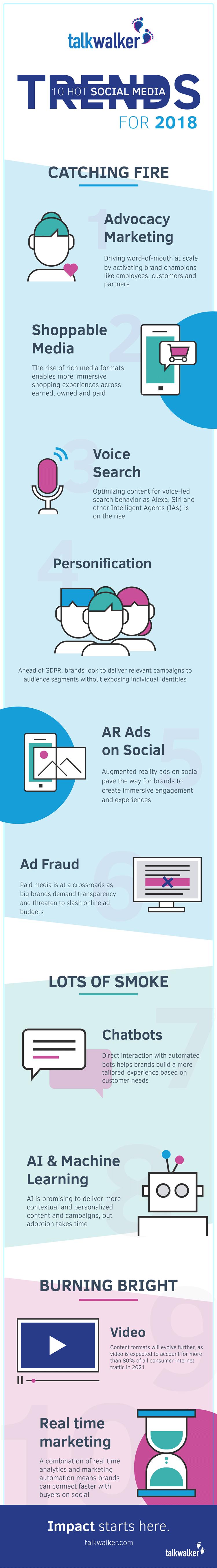 Infografik: Social Media Marketing Trends 2018