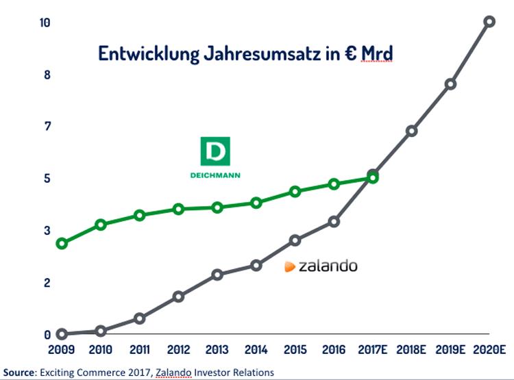 Entwicklung des Umsatzes von Zalando seit 2009 im Vergleich zu Deichmann