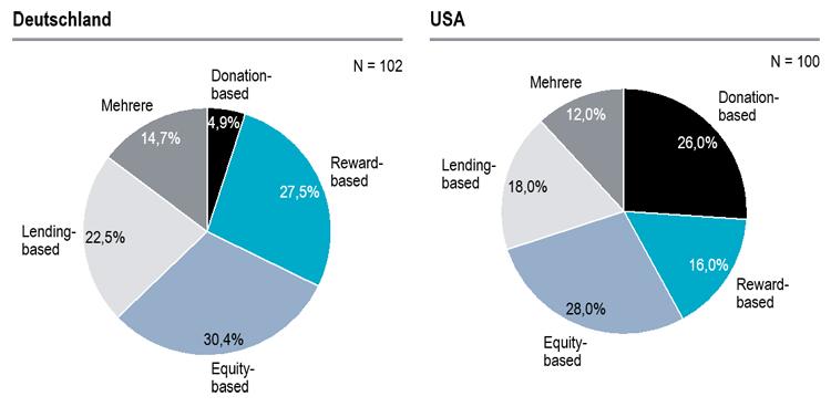 Verteilung der grundlegenden Formen der Crowdfinanzierung