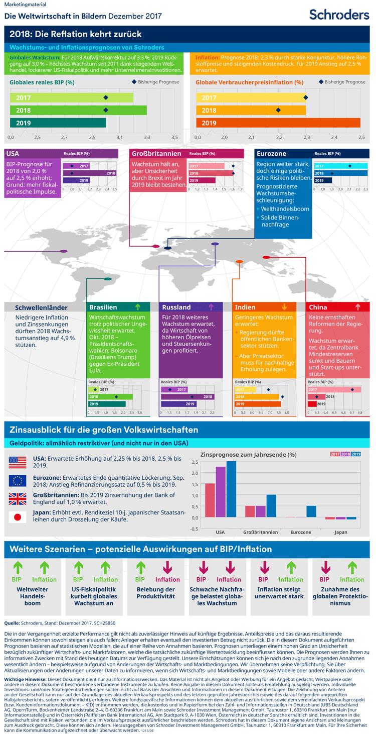 Weltwirtschaft in Bildern – Ausblick 2018