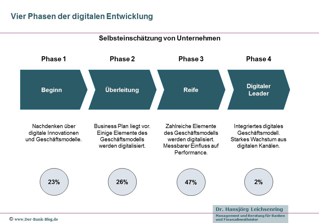 Vier Phasen der digitalen Entwicklung von Unternehmen