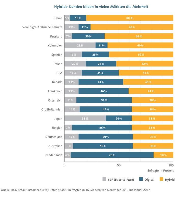 Aufteilung der Bankkunden nach Kanaltyp im internationalen Vergleich