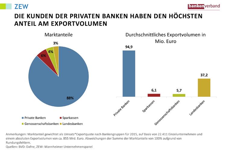 Anteil der Bankengruppen am Exportvolumen