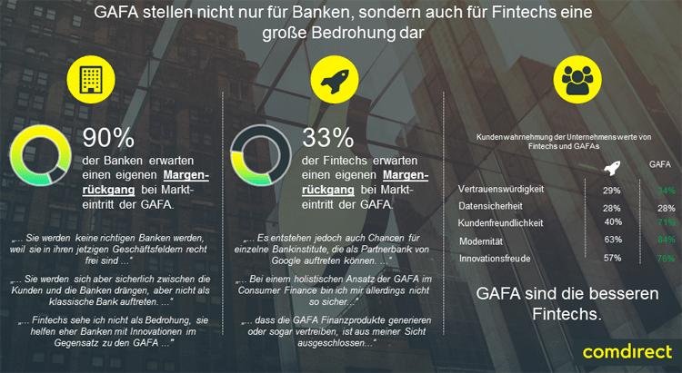 GAFAs bedrohen Banken und FinTechs