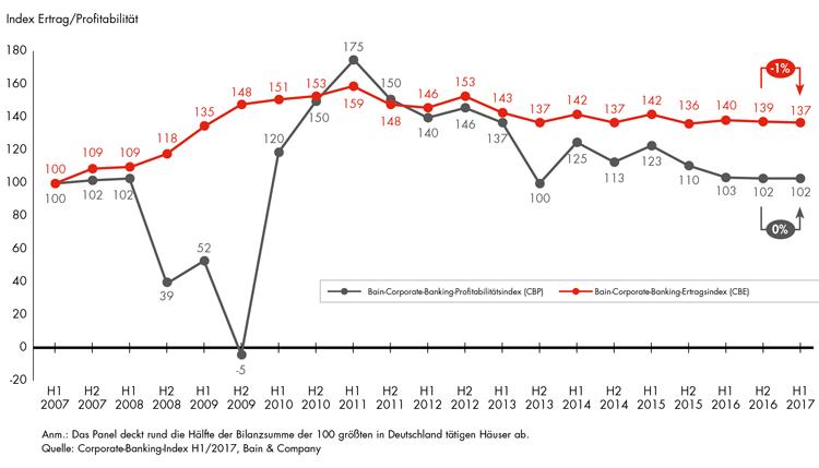 Entwicklung Erträge und Gewinne im Firmenkundengeschäft seit 2007