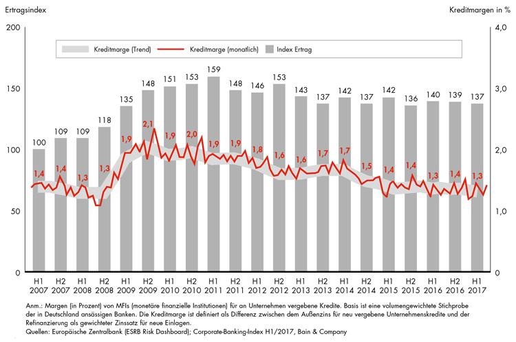 Entwicklung der Kreditmarge im Firmenkundengeschäft seit 2007