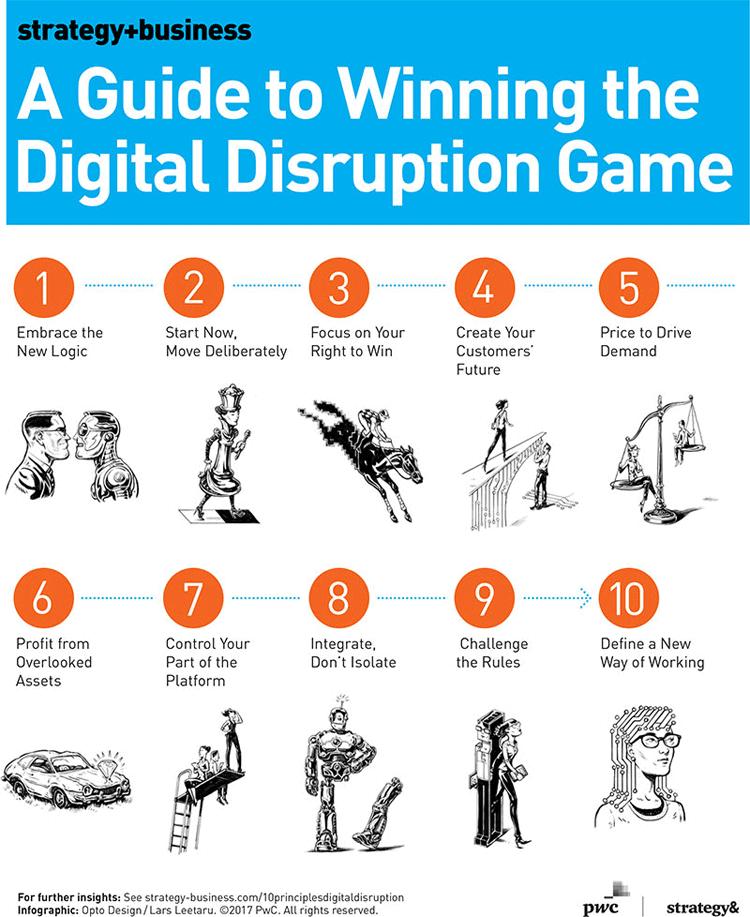 Infografik: 10 Schritte für eine erfolgreiche digitale Transformation