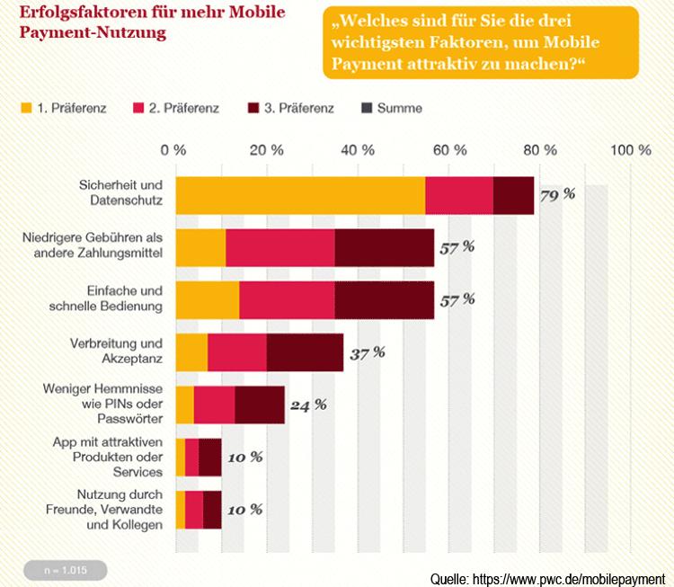 Erfolgsfaktoren für die Marktdurchsetzung und Mobile Payment Nutzung