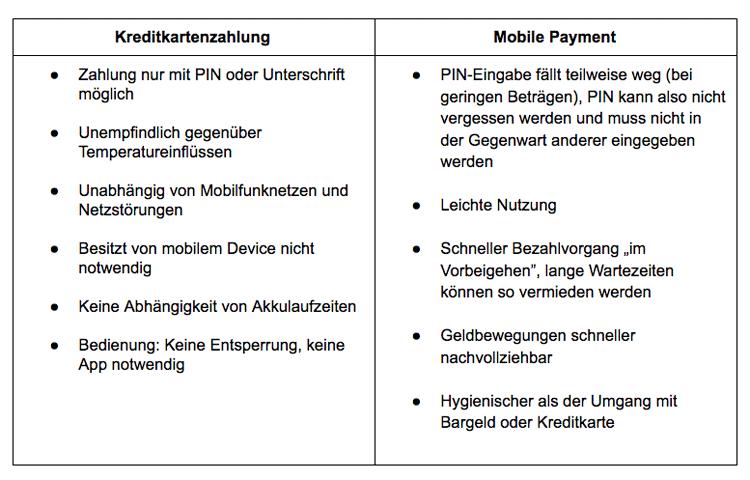 Vor- und Nachteile von Kreditkartenzahlung und Mobile Payments
