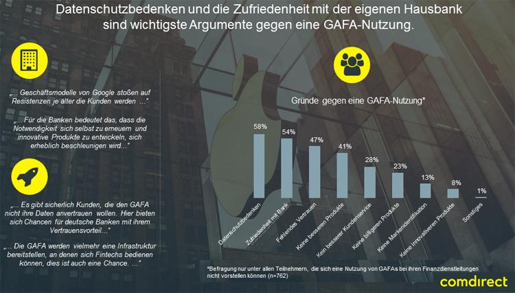 Argumente gegen GAFA Nutzung im Banking