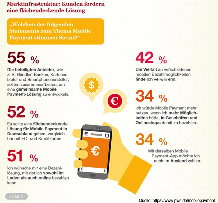 Kundenstatements zu Mobile Payment zeigen Kundenbedarf