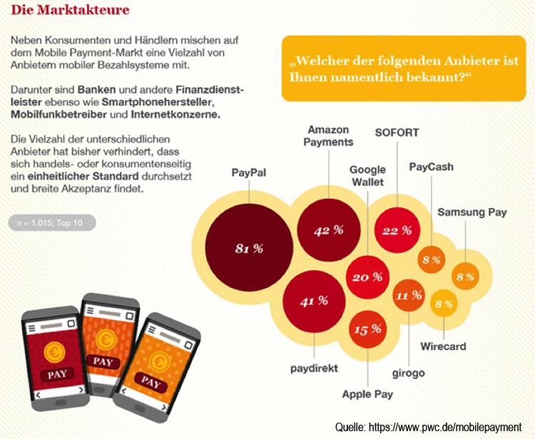 Überblick zu Anbietern mobiler Bezahlverfahren in Deutschland