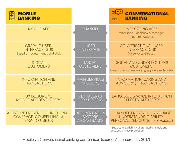 Mobile Banking und Conversational Banking im Vergleich