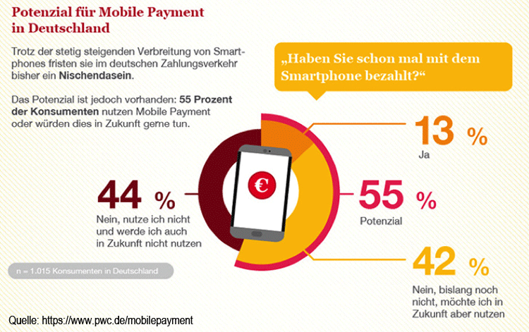 Beim mobilen Bezahlen müssen mehr klare Mehrwerte geschaffen werden.