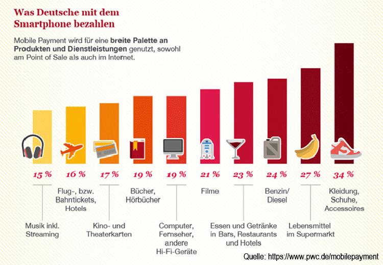 Rangfolge der mobil bezahlten Produkte in Deutschland