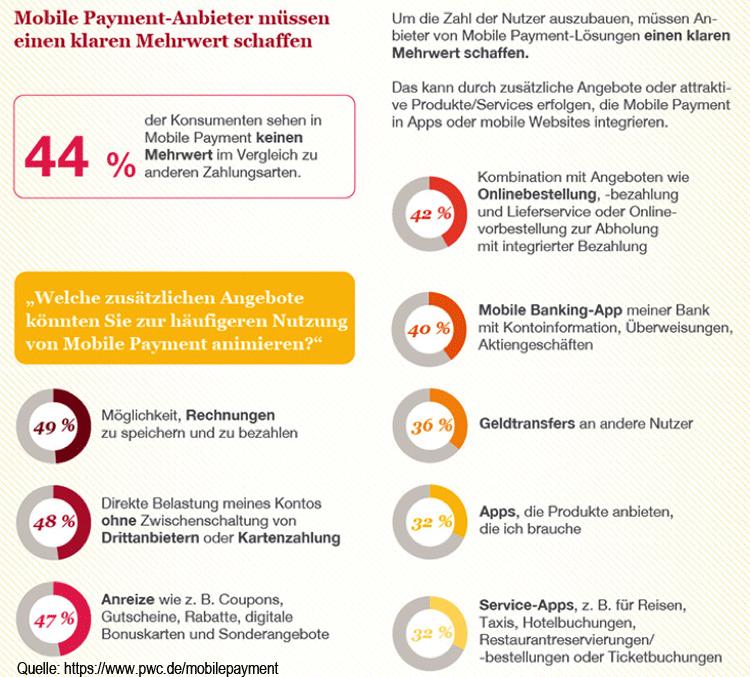 Mobile Payment hat erhebliches Potenzial in Deutschland