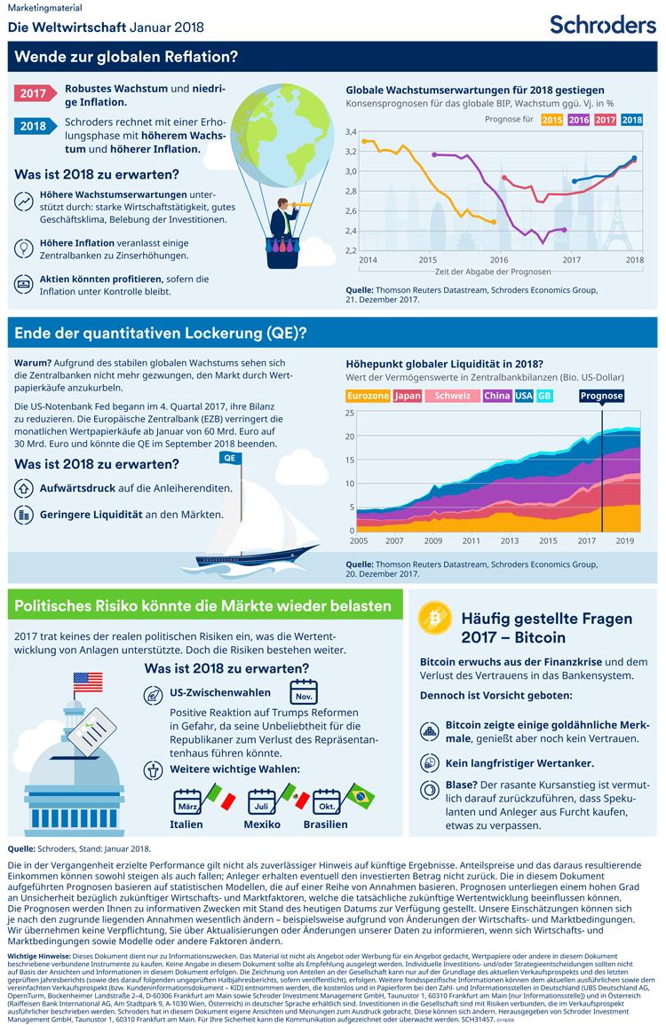 Trends der Weltwirtschaft in einer Infografik zusammengefasst – Januar 2018