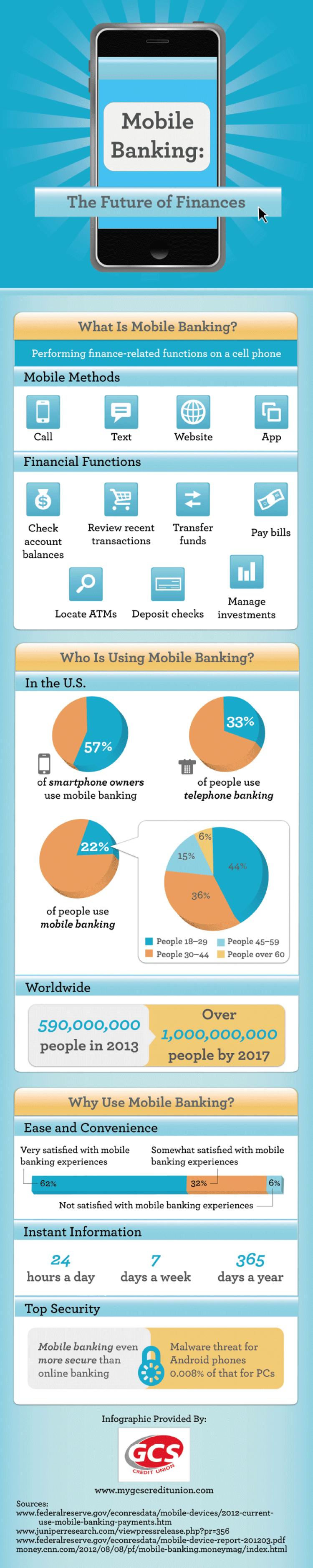 Mobile Banking im Überblick: Grundlagen, Funktionen, Nutzer