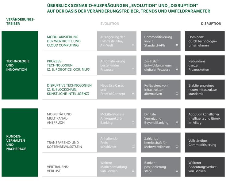 Zwei Szenarien für deutsche Banken und Sparkassen