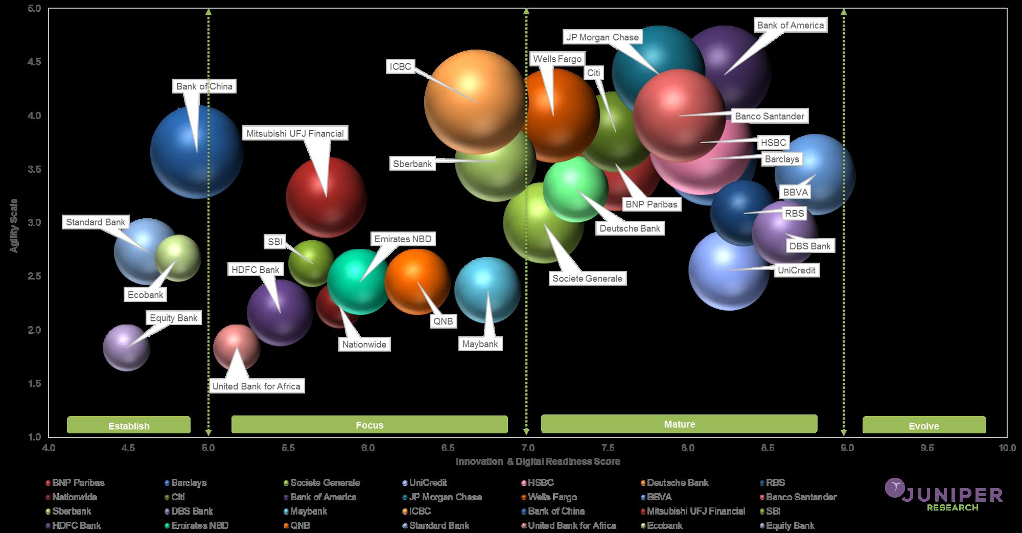 Infografik vergleicht Innovation und Digitalisierungsgrad von internationalen Banken
