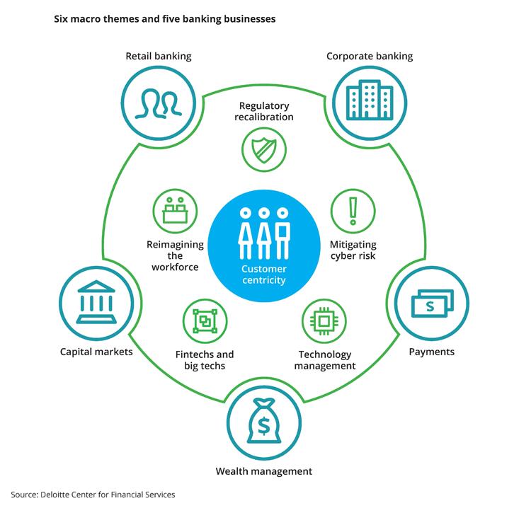 Infografik: Aktuelle Banking Trends 2018