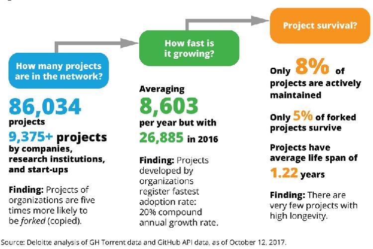Entwicklung von Blockchain-Projekten auf GitHub