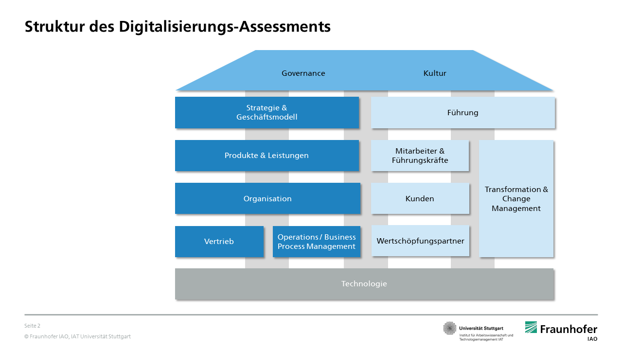 Struktur des Digitalisierungs-Assessments der Banken